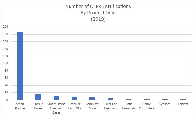 Qi_Receiver Chart